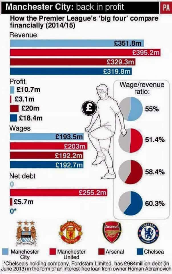 How Premier League's big four compare financially. #mcfc #mufc #cfc #afc http://t.co/m54LdlJSBK