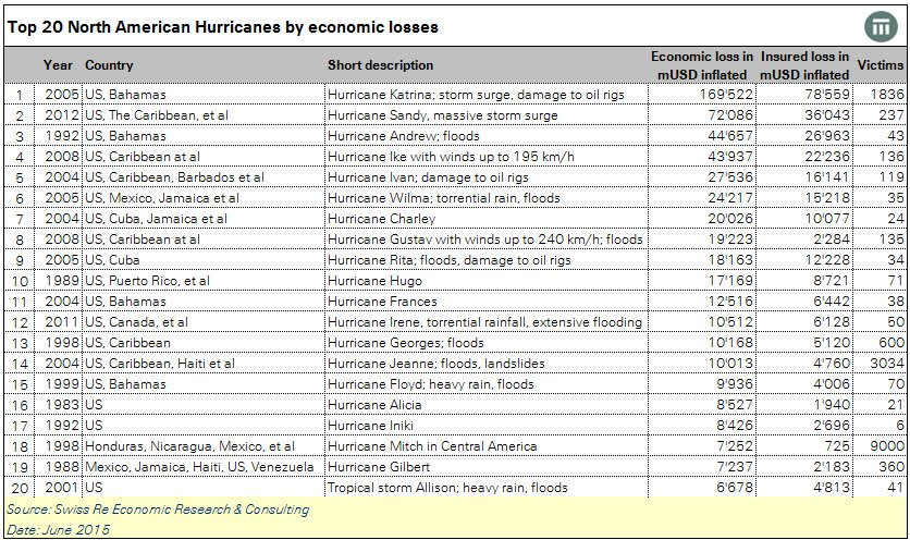 As #Patricia becomes strongest hurricane ever, see the table on the 20 most costliest hurricanes so far @SwissRe https://t.co/gtUlEqTdTy