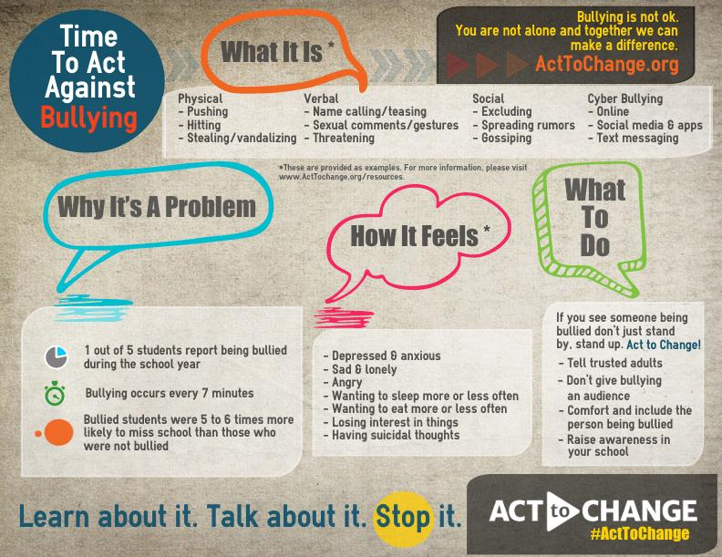 Get the word out about bullying prevention! Share this infographic @ school, community space, online! #ActToChange http://t.co/goZlzFG19e