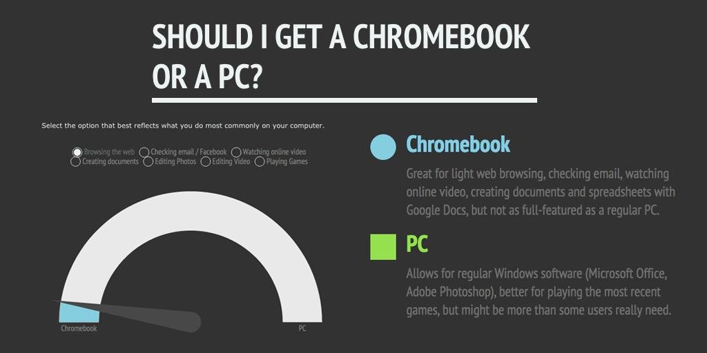 Read this article to learn whether a #chromebook is right for you. https://t.co/UIQKDcet5v #technology https://t.co/F4OCdIivSX