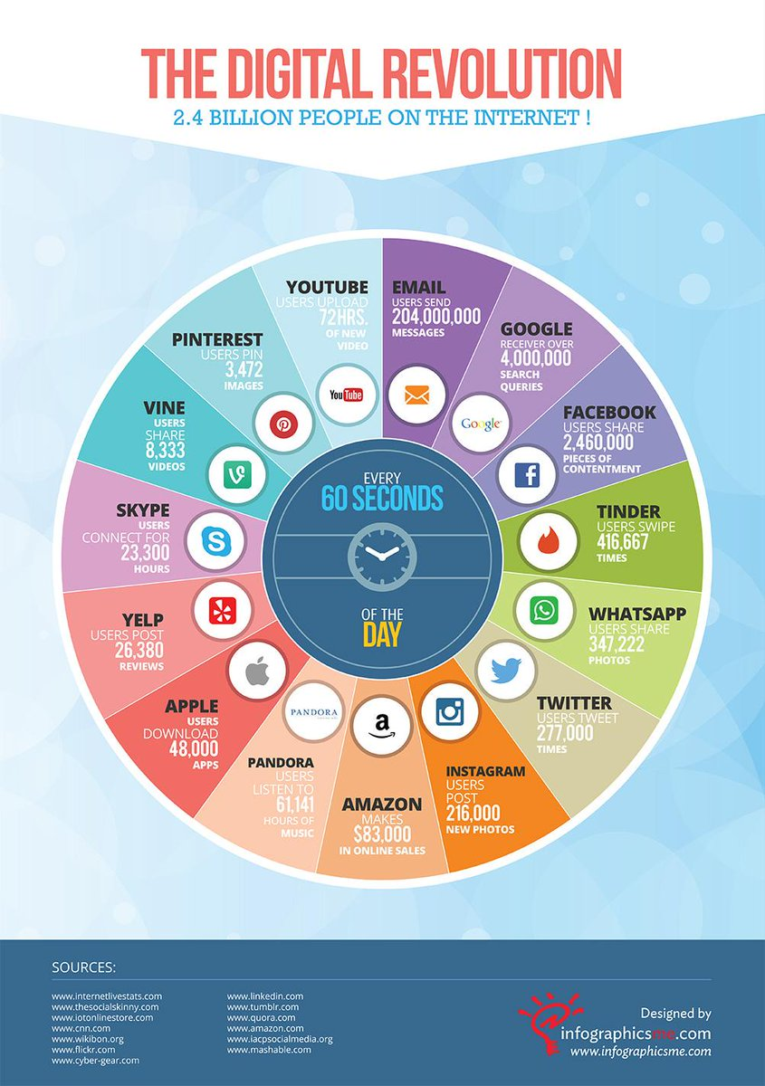 What do 2.4 billion people do on the internet every minute? http://t.co/gKs3CWWcxI   #Infographic #internet #IoT http://t.co/XaZtTEjUNF