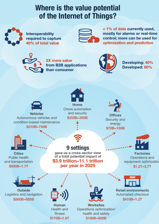 Internet of Things: 2025 $11 Trillion Annually | McKinsey Report https://t.co/8iuYe8EDem … #iot #wearables https://t.co/UacEt6ablm