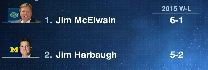 Who is the #CFB mid-season Coach of the Year?  RT for @CoachMcElwain  FAV for @CoachJim4UM https://t.co/l5MQ2rwlVx