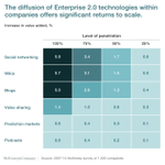 As #socialmedia reaches the top of the adoption curve, enterprise 2.0 solutions favor power users. https://t.co/mu4HeBab43