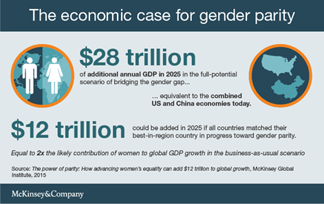 If it's money on your mind, there's an economic case for gender equality, too! #LetGirlsLearn #62MillionGirls https://t.co/aKnkI8cgiD
