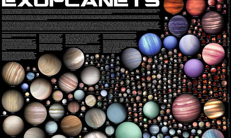 #Astronomy New visualization shows incredible variety of extraterrestrial worlds: https://t.co/8uLwpmmBKv https://t.co/R7Fj5Z8ryt