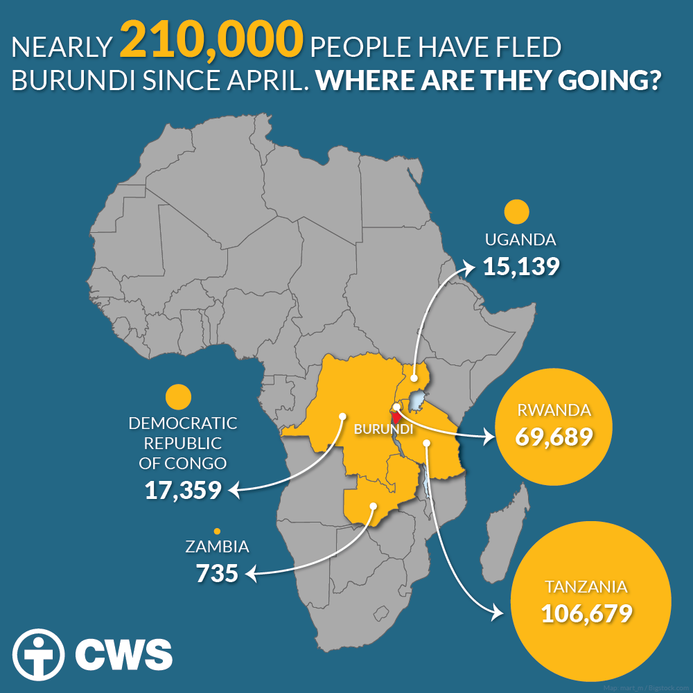 Nearly 210,000 people have fled #Burundi since April. CWS assists #refugees in #Tanzania: https://t.co/ATiPbLm42A https://t.co/AybMhbjCXV