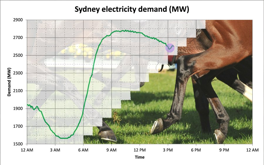 Sydney's taken its biggest #MelbourneCup plunge yet, with energy use falling 66MW–like turning off 660,000 computers https://t.co/pZUEDP0i9c