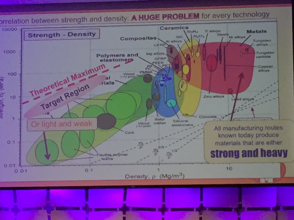 While most of the materials we make are either strong and heavy or weak and light, neither are ideal.  #emtechmit https://t.co/L2CTahUBu9