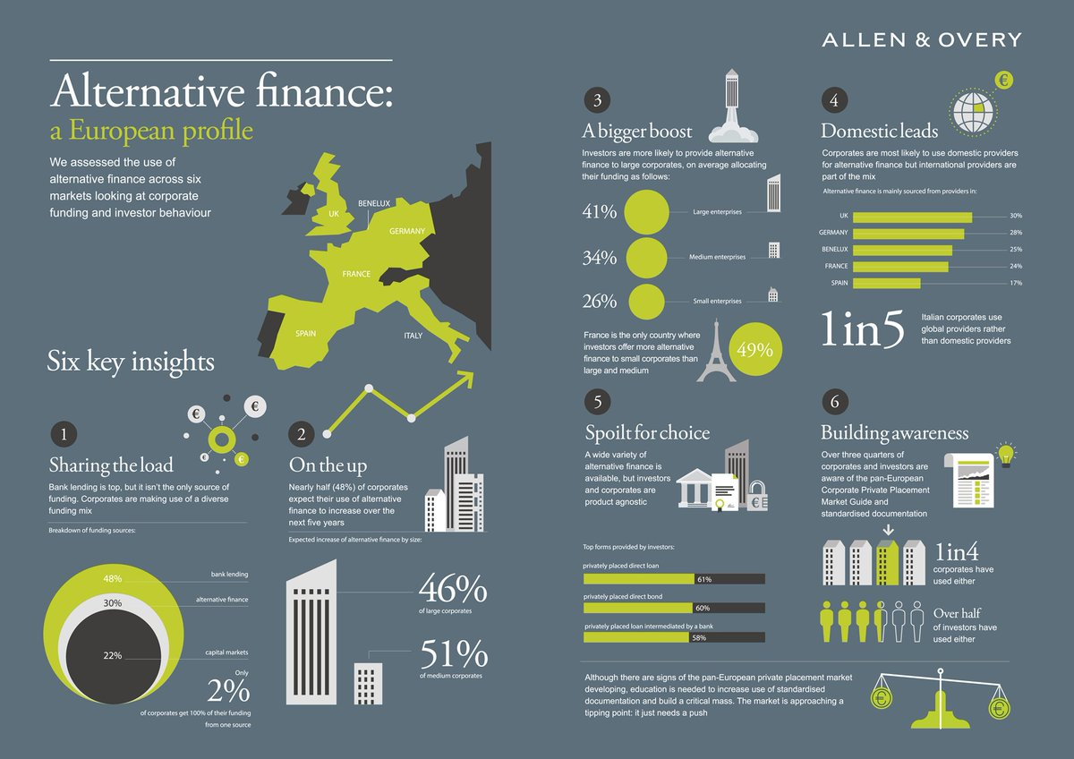 #AlternativeFinance: a European profile. Six key insights emerge from our #CorporateFinance study: https://t.co/MFZvgtE56H