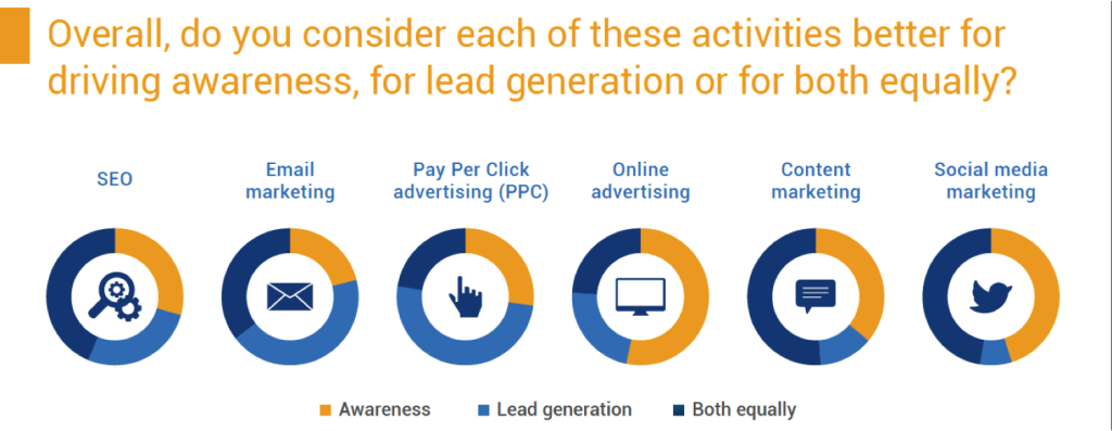 Which digital marketing technique works best for lead generation?https://t.co/hS42nxkiuv #leadgen #socialmedia https://t.co/OkVg9L5jRj