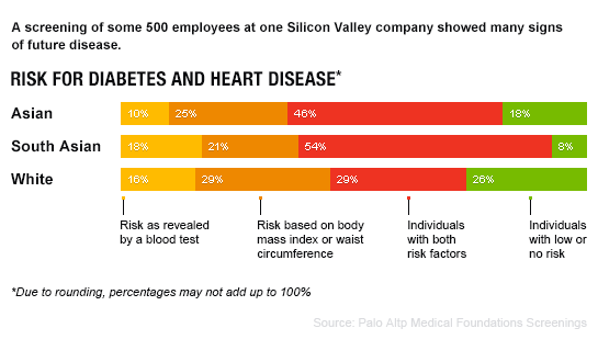 Grueling hours. Stress. Junk food and Red Bull. Obesity is rising in Silicon Valley: https://t.co/J7SuI9xy5F https://t.co/Wkm7UJLY7i