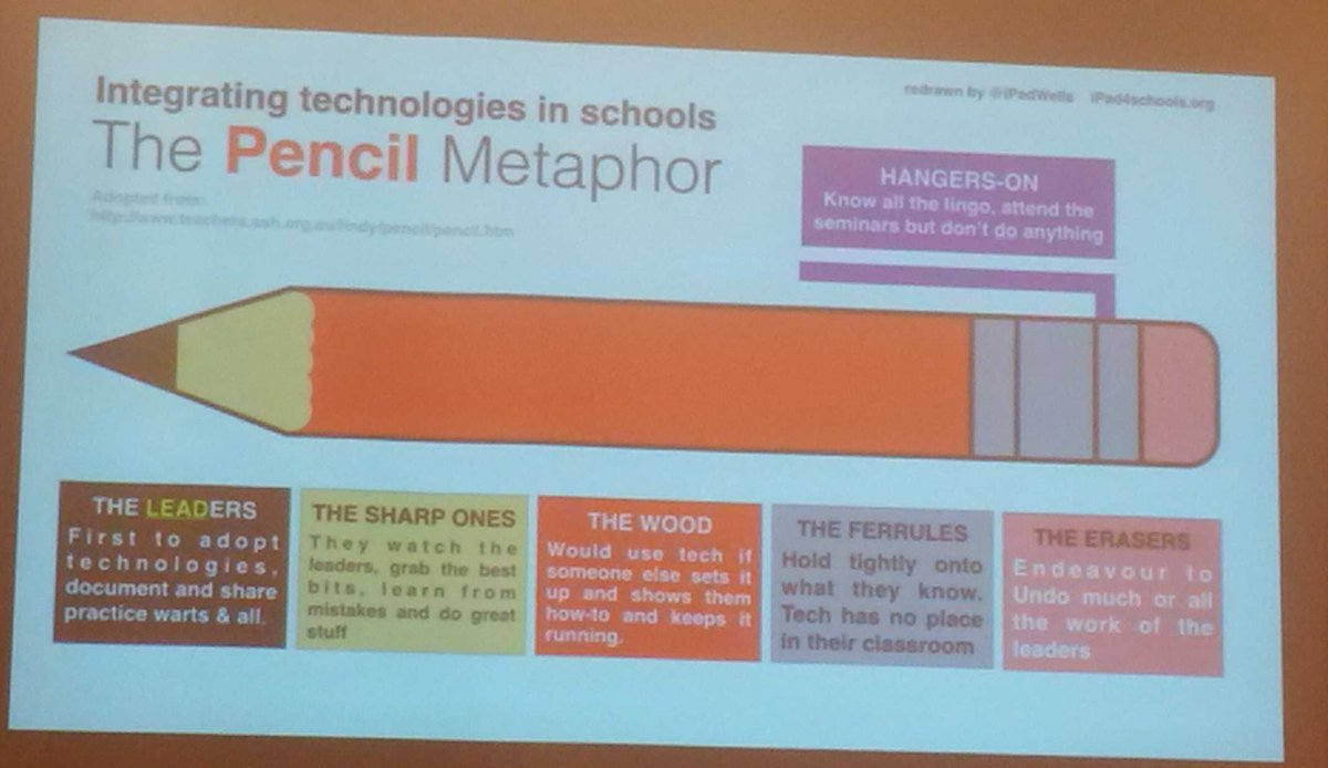 Learned abt the Pencil Metaphor at #tltechlive. Who are ur #edtech leaders, sharp ones, wood, erasers? https://t.co/1wXykpPY10