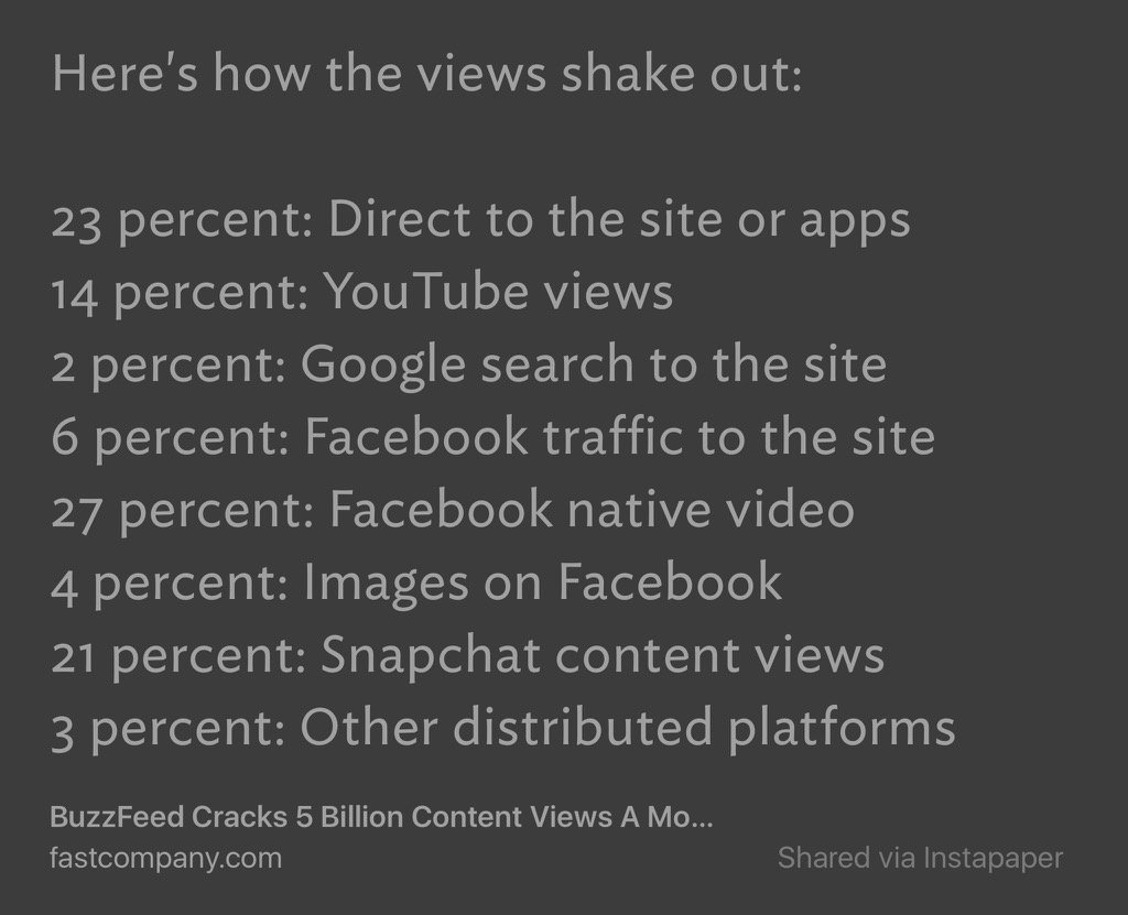 Buzzfeed's breakdown of Content Views https://t.co/nMetEPlDPm https://t.co/jnKhFzreMV