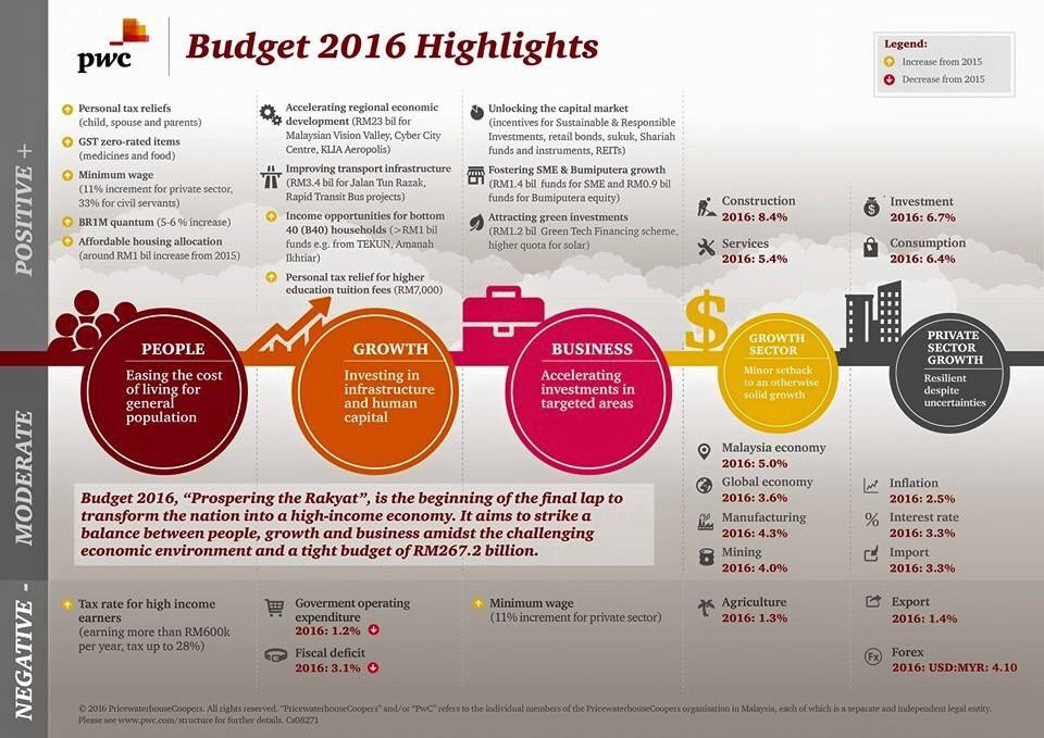 ICYMI, here's all the highlights from yesterday's #Budget2016 announcement. Also, check out: https://t.co/93jr8144gh https://t.co/O0ryY1QV5T