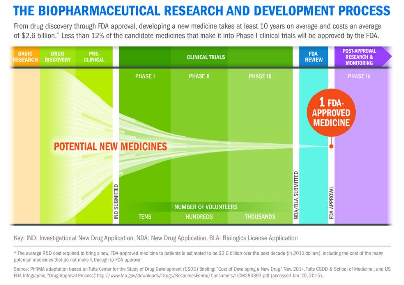 Developing a new drug takes 10-15 yrs & more than $2,600,000,000 (on average) #innovationsaves https://t.co/Kk7hWRJ3Qc