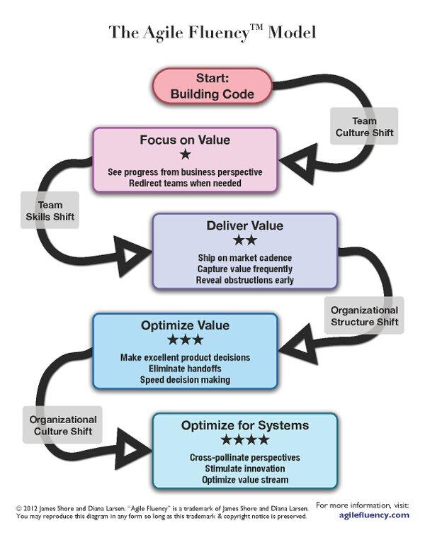 Agile fluency model https://t.co/C7qUPlysCR