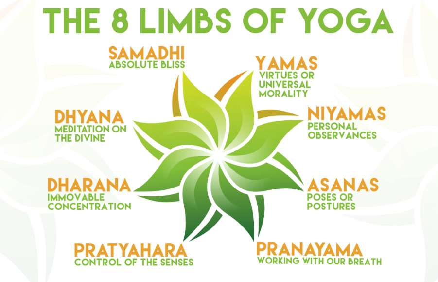 Discussion on this topic: The Eight Limbs of Yoga, the-eight-limbs-of-yoga/