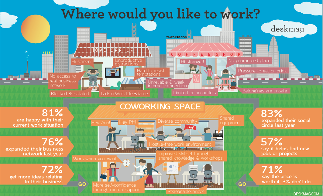 Interested in fresh stats on coworking? Join the new Global Coworking Survey: https://t.co/pvzukL6siD #coworking https://t.co/vUyRl0uc8c
