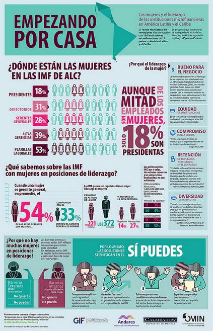 Las mujeres ¿Lideran las instituciones #microfinancerias de AmLat y Caribe? Próximo estudio https://t.co/3RA4hLloeK https://t.co/CJ5mxuojUz