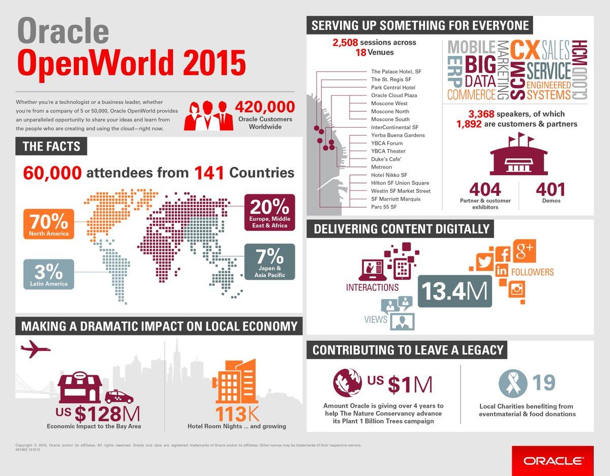 60 mil asistentes de todo el mundo para el Oracle OpenWorld 2015! Sepa más del #oow15 https://t.co/UqBAeLP07J https://t.co/Eb05UnfO5p