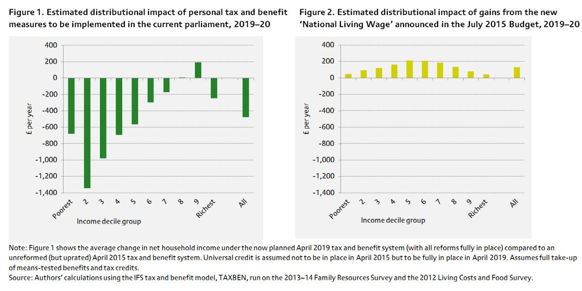 Estimating the distributional impact of changes to tax credits and benefits: https://t.co/BRGOaoYTC4 https://t.co/8s9ziAN0b1