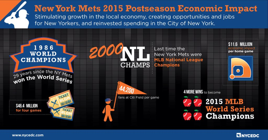 .@Mets knock it out of the park @CitiField & for our economy. Home playoff games generate $11.6M in econ impact #LGM https://t.co/r7h6ap4P27