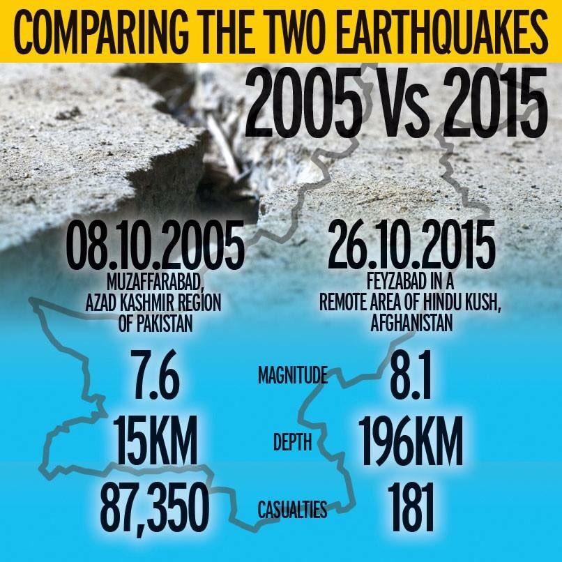 Stats: 2005 vs 2015 #EarthQuakeInPakistan https://t.co/hViCAKoPiF