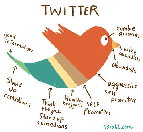 Love Twitter, but this did get a chuckle! #SocialMedia https://t.co/F0rPTOcoT0