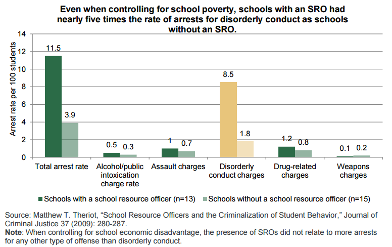 Schools with cops have nearly 5x as many arrests as those without: https://t.co/9UcmHprlxa #RethinkDiscipline https://t.co/xUw9xEJPcS