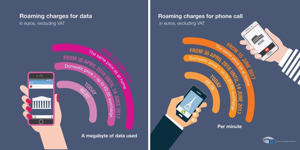 PE zdecydował dziś o zniesieniu opłat za #roaming w #UE od 2017 roku!