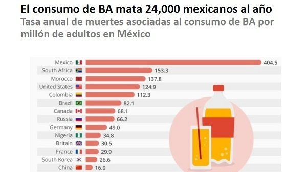 RT @FoodRev: Check out this petition to protect Mexico's sugary drink tax #ImpuestoAlRefresco https://t.co/L7TmABAIrr #SugarRush https://t.…