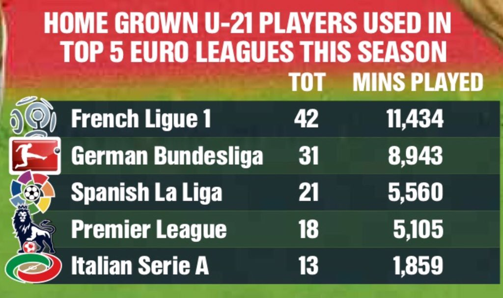 French Ligue1 clearly leads the way this season in terms of U21 home grown players usage. SerieA least usage https://t.co/OlIaHcXqbQ