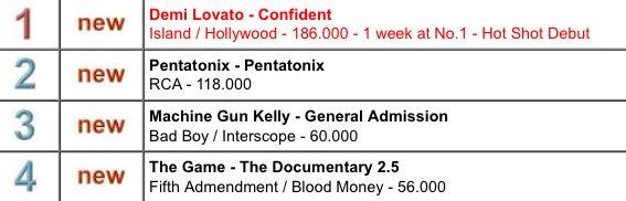 Global Albums Chart: #1. Demi Lovato - Confident 186,000 (debut). https://t.co/M08wdQuAQk