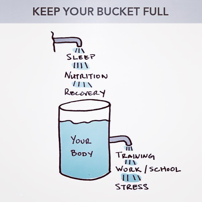 Great reminder from @CitadelSports Strength & Conditioning for athletes to keep your fuel bucket full https://t.co/mAcZmEMkg7