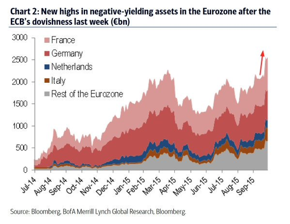 2.6 trillion euros of eurozone debt is currently negative yielding. a new record high https://t.co/N8pHYVn5BR