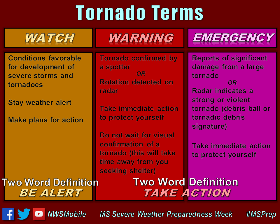 Do You Know The Difference Between A Tornado Watch
