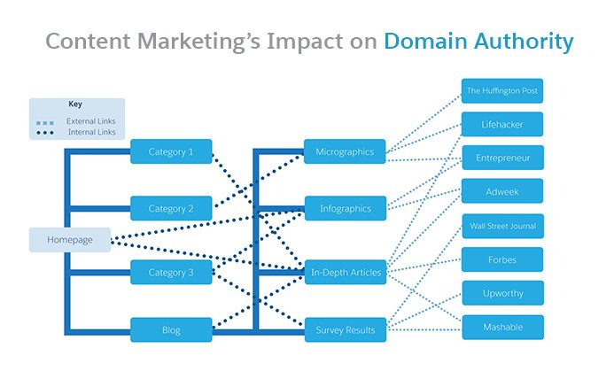 Here's How to Deliver Actual Results With Content Marketing https://t.co/KtggbnPjy8 @salesforce #ContentMarketing https://t.co/IWKdxMPq0A