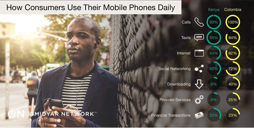 Learn how mobile phone usage can help consumers gain access to credit https://t.co/7Oj0n3OTWk #BDSCreport https://t.co/CKCClrzCTM