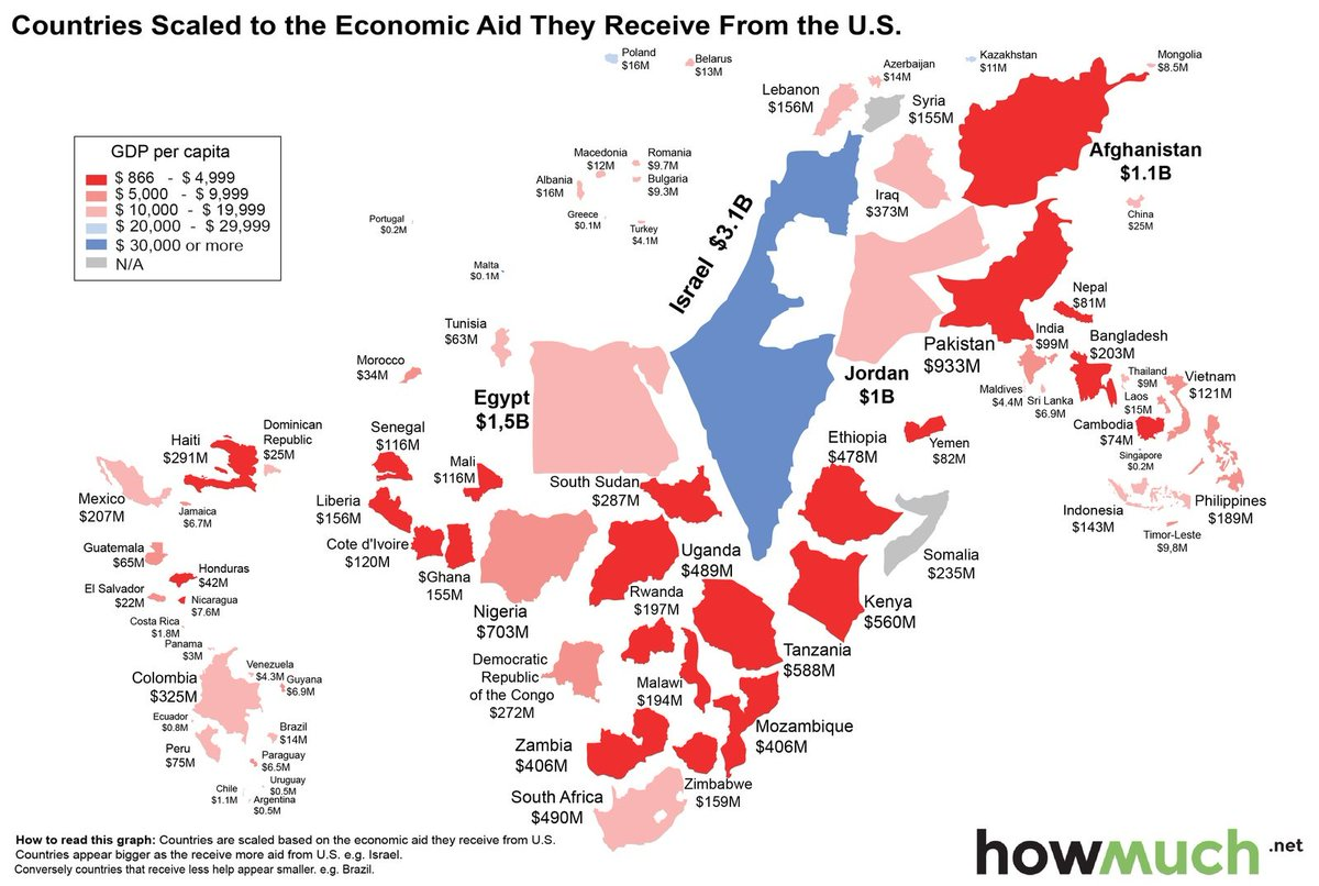 In case you thought most foreign aid went to the poor, let me depress you with one map https://t.co/MKsnvmjhMv https://t.co/Or7IYu4Qvx