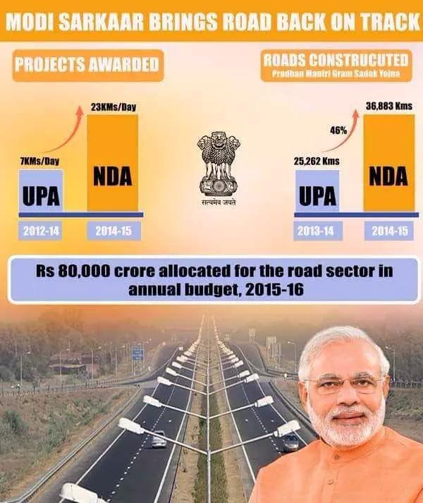 Modi Sarkaar vs Congress Sarkaar   Modi Sarkaar is far ahead of UPA in road construction.  #BulletSpeedGadkariJi https://t.co/TWq5CwfRSK