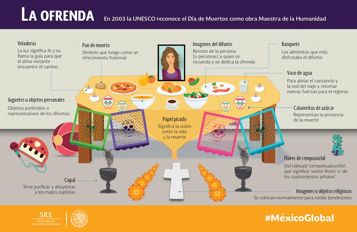 ¿#SabíasQué la @UNESCO reconoce el #DíadeMuertos como obra Maestra de la Humanidad? https://t.co/MshDZsondO https://t.co/q2N0w80NiE