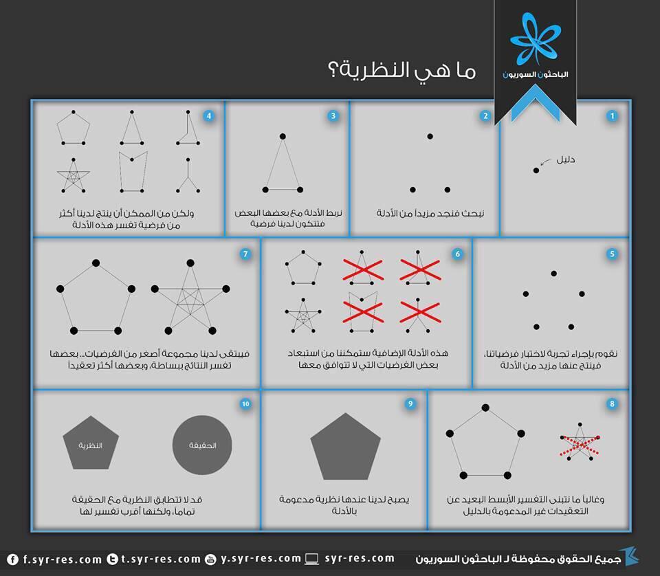 RT @Research_Tools: ماهي النظرية ؟  المصدر: الباحثون السوريون via @res_syr https://t.co/uqiSHTaoiO