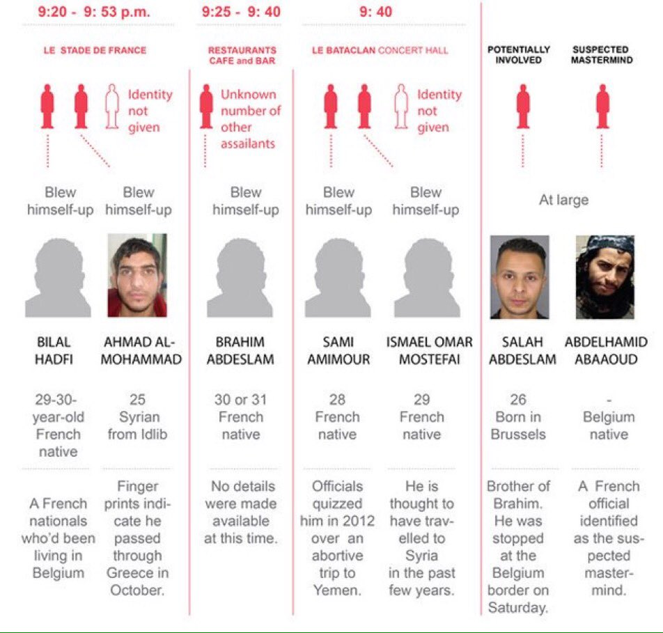 Six out of seven of the Paris terrorists were born in France or Belgium. And Hollande's response is to bomb Syria. https://t.co/tbxd1J6Ija