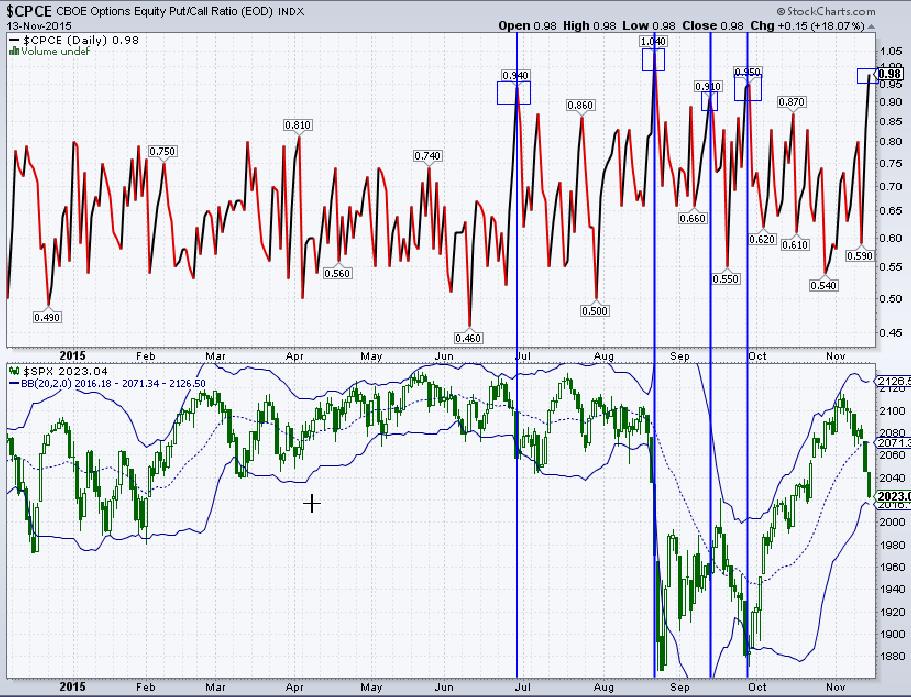 $SPX - 2nd highest CBOE Equity Put/Call reading of 2015, 3 of prior 4 0.9+ readings at or near lows https://t.co/aSJTsY5Osw