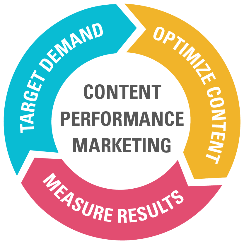 Discover how to create #content that performs w/ tips from @97thFloor's @chrisbennett: https://t.co/BJISAIuEYP https://t.co/ln9UiTYFDL