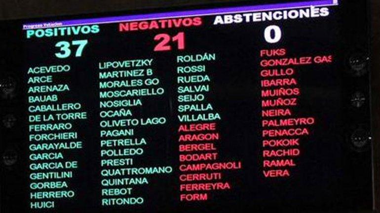 Al proyecto para prohibir a los trapitos lo votó en contra el Kirchnerismo https://t.co/DDaCR0MRsh #MacriPresidente https://t.co/dMiu8Shme8