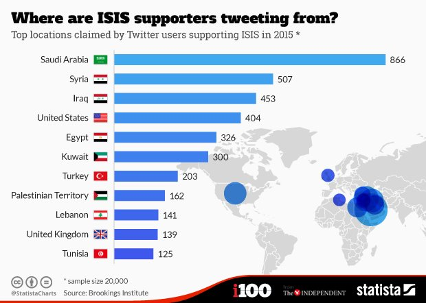 Infographic: Where are ISIS supporters tweeting from? - https://t.co/lYoRJ9Fdb7 https://t.co/zZdT2hvcEs