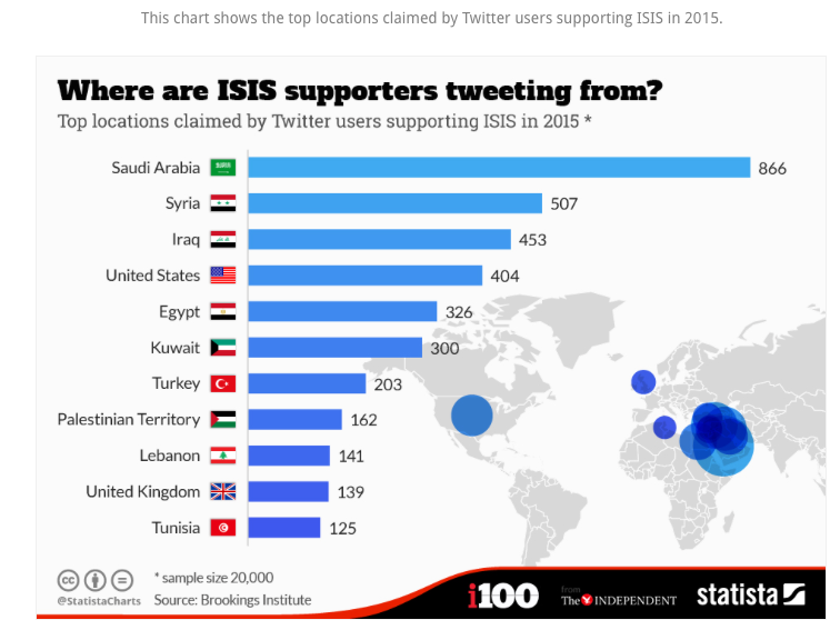 Where #ISIS supporters are tweeting from in 2015.  via @StatistaCharts @BrookingsInst https://t.co/aQSuOGh76L
