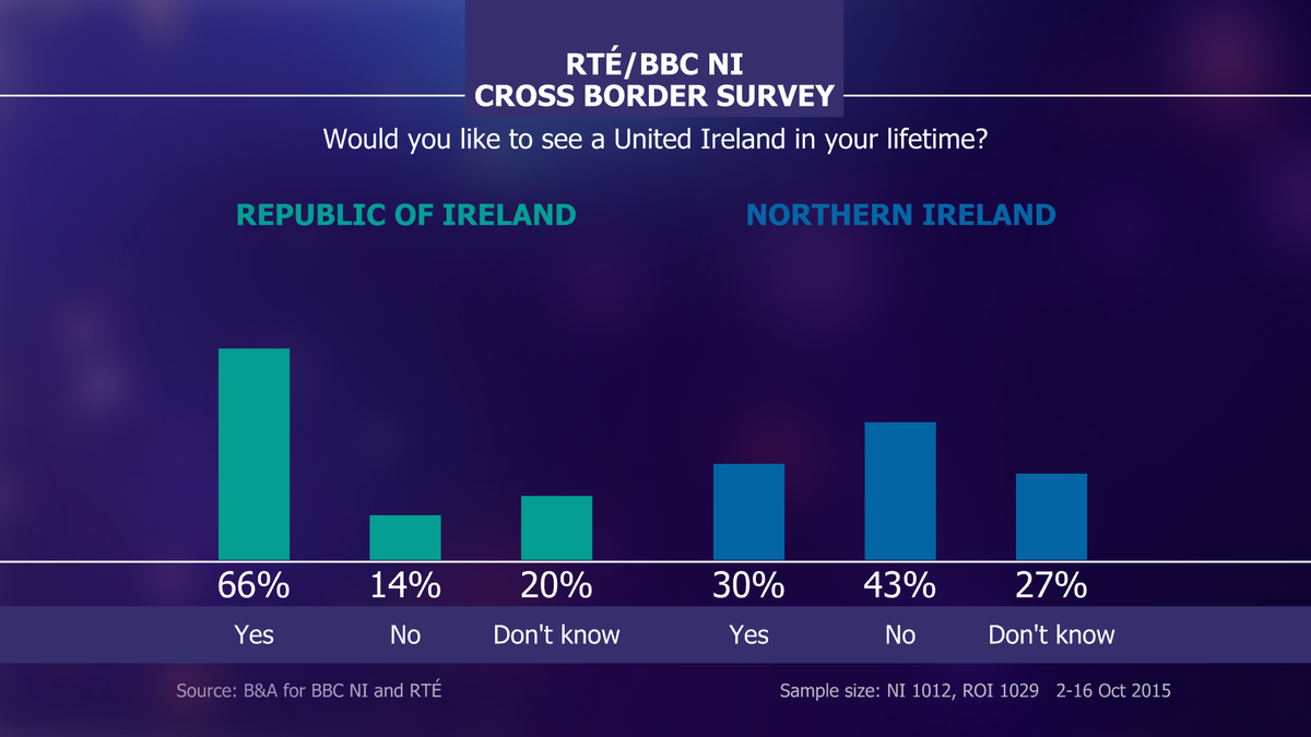 Cross Border survey - would you like to see a united Ireland in your lifetime? #rtept #IrelandsCall https://t.co/flC87xC67n